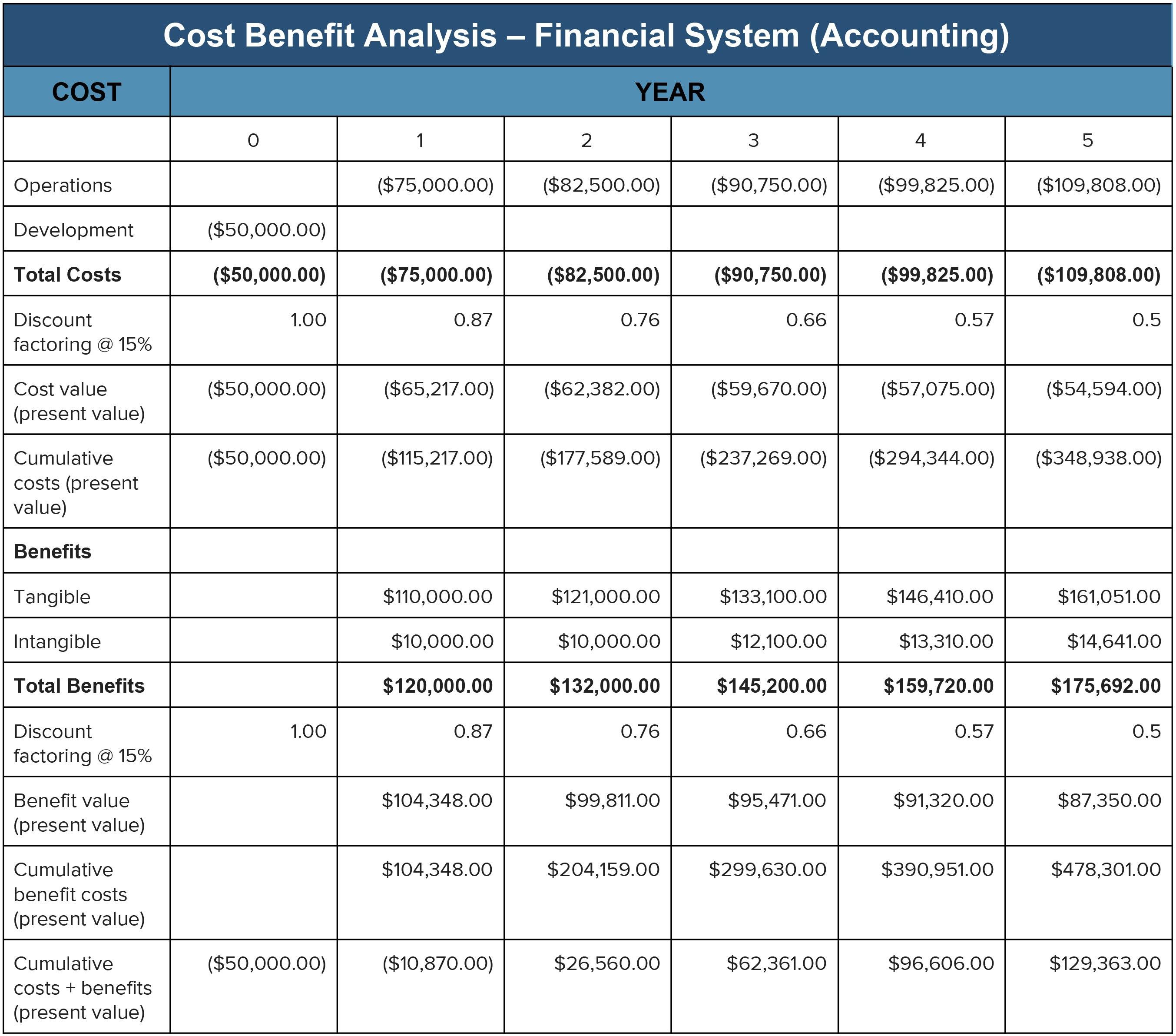Cost Benefit Analysis An Expert Guide  Smartsheet In Business Case Cost Benefit Analysis Template