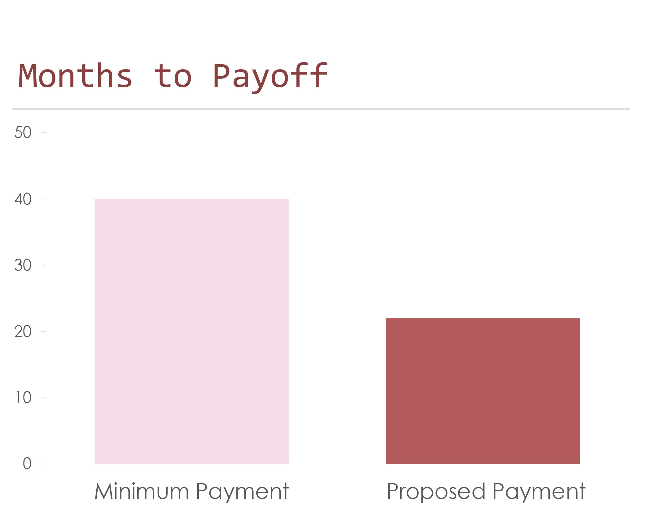Credit Card Payoff Calculator Inside Credit Card Interest Calculator Excel Template