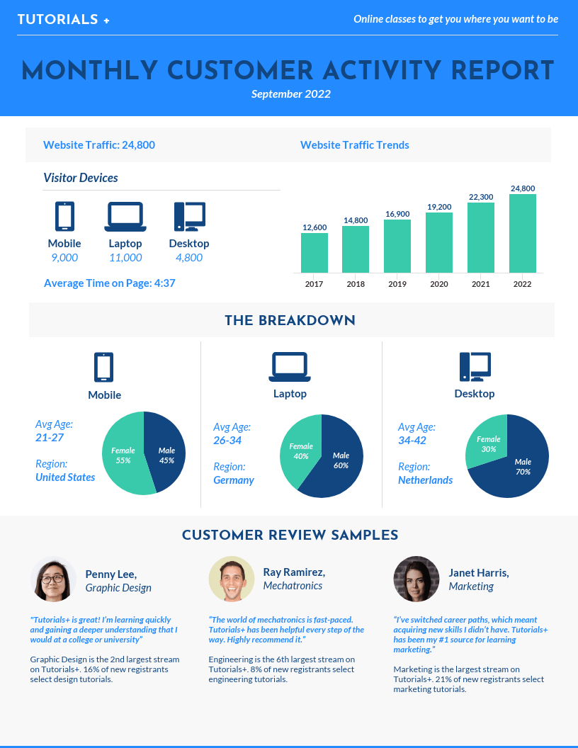 Customizable Annual Report Design Templates Examples  Tips With Good Report Templates