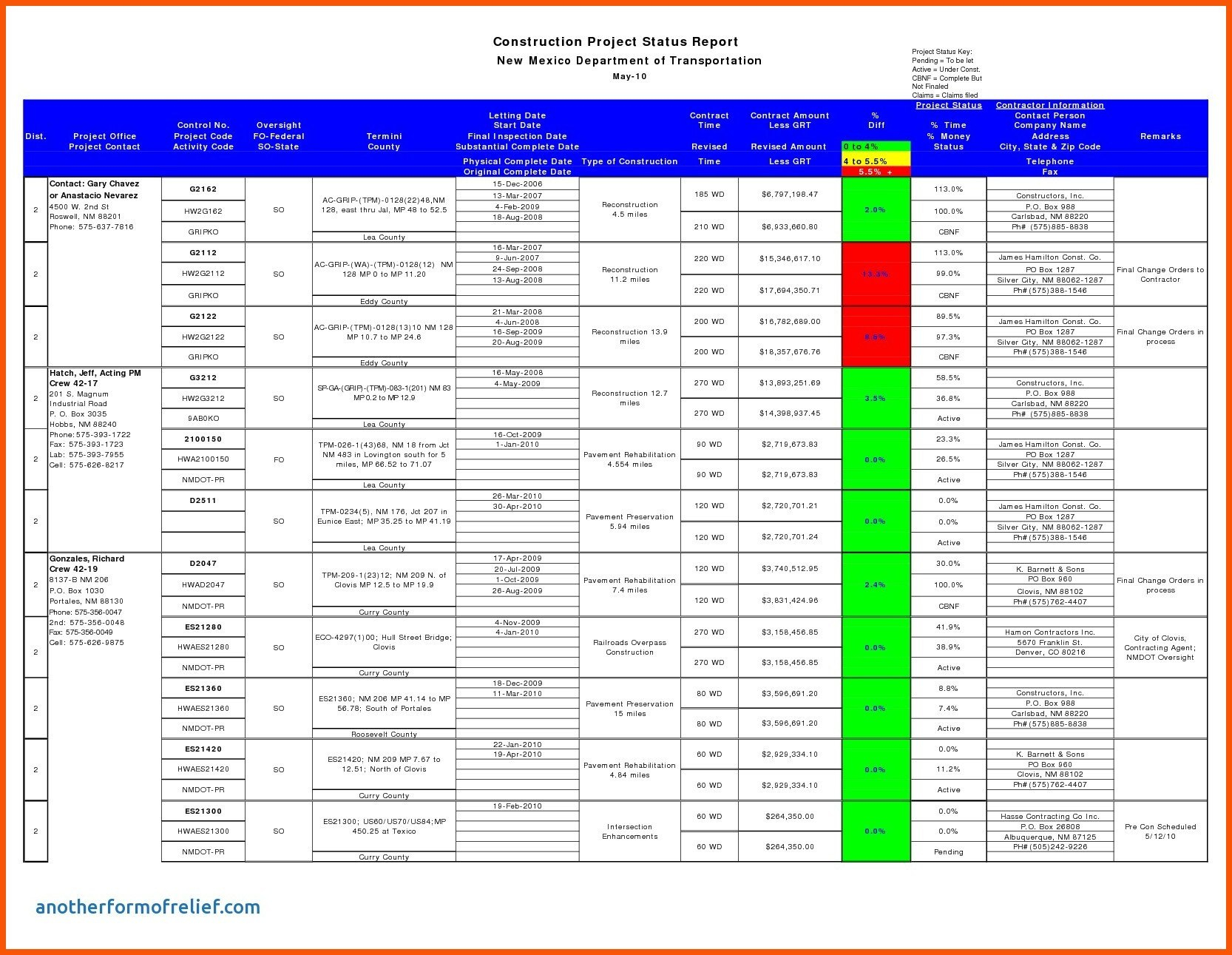 Daily Status Update Template  Iwsp Regarding Testing Daily Status Report Template