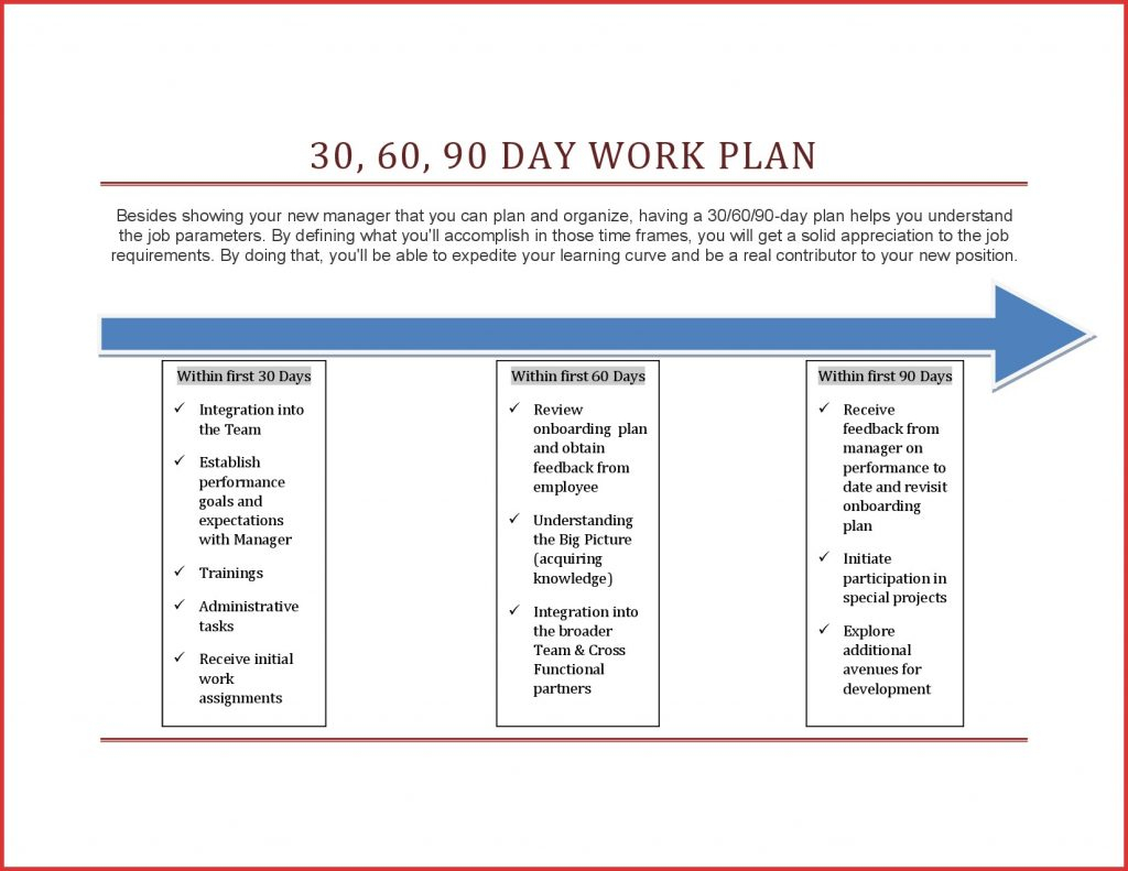 Day Plan Examples Action Template Lovely Elegant Powerpoint Of With Regard To 30 60 90 Business Plan Template Ppt
