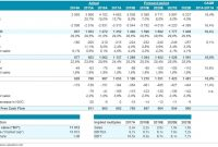 Dcf Model Tutorial With Free Excel  Businessvaluation for Business Valuation Template Xls