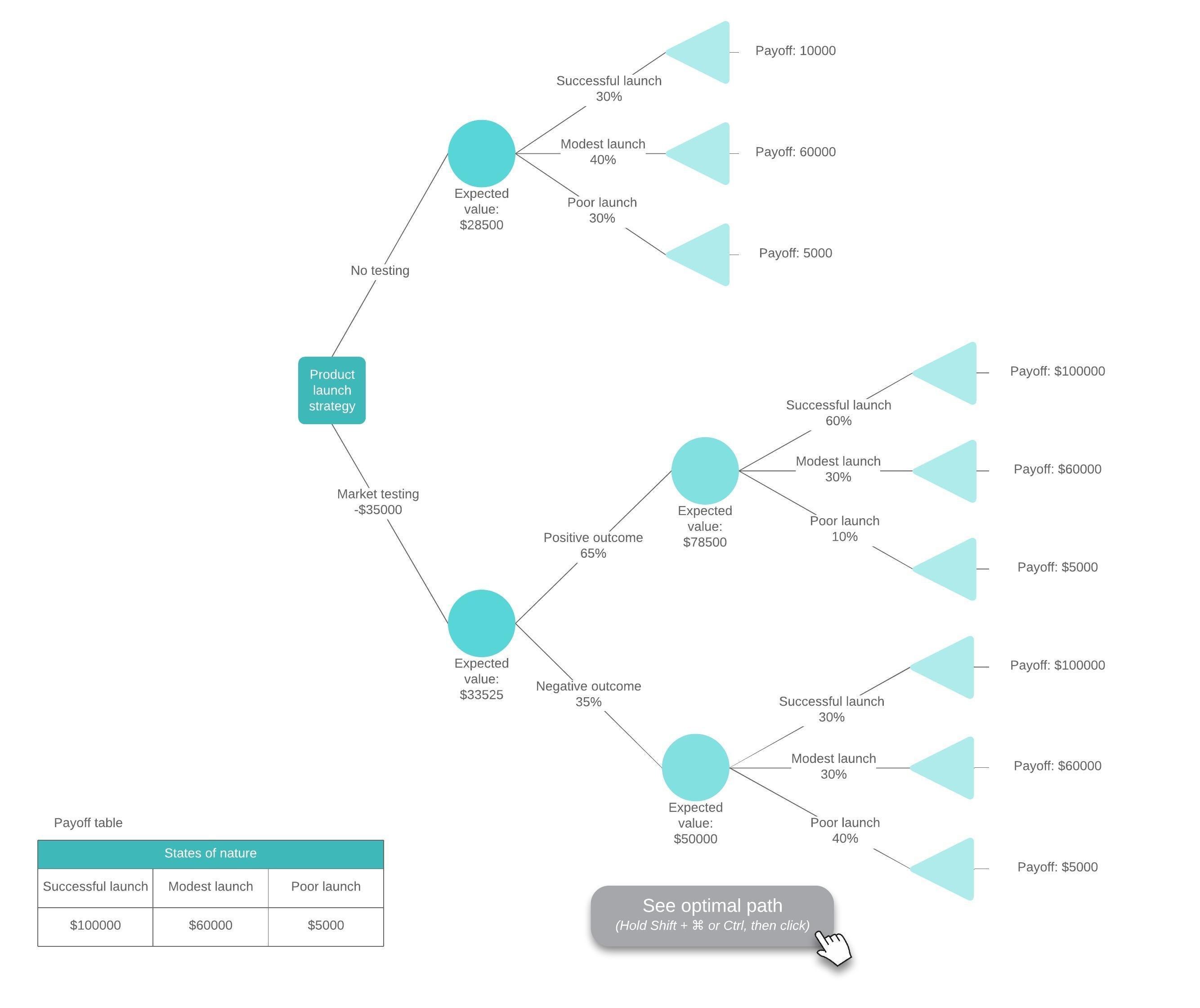 Decision Tree Maker  Lucidchart Inside Blank Decision Tree Template
