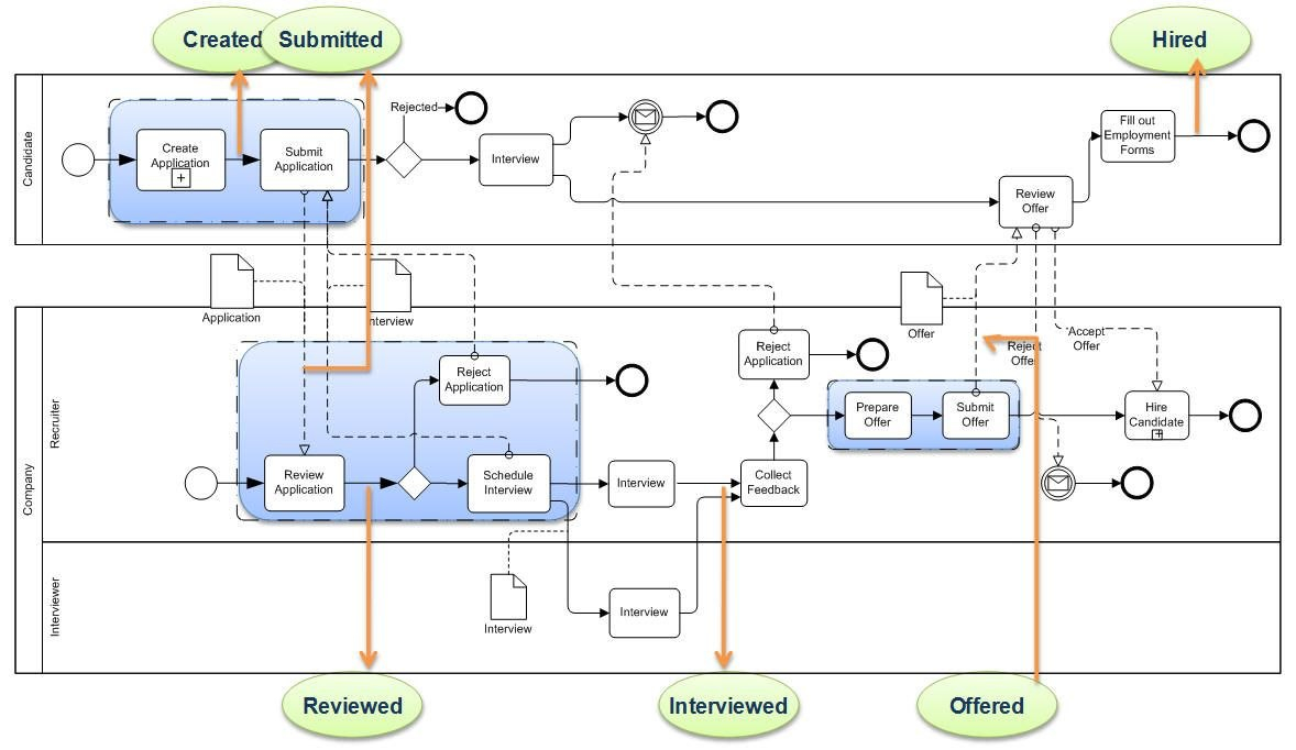 Detailed Process Model Smart Use Of Business Process Modeling With Regard To Business Process Modeling Template