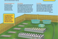 Diy Aquaponics Plans Free  Commercial Aquaponics System Plans within Aquaponics Business Plan Templates