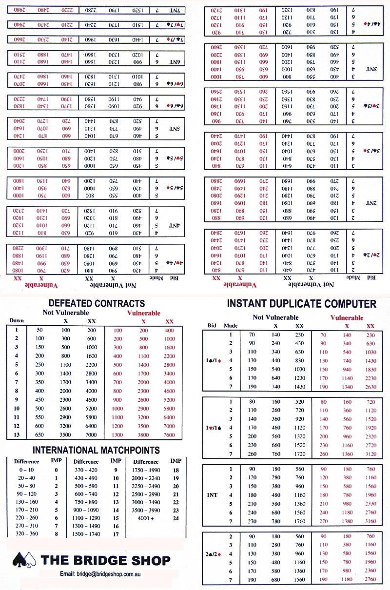 Duplicate Bridge  Match Points Scoring Regarding Bridge Score Card Template
