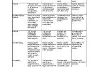 Editable Rubric Templates Word Format ᐅ Template Lab intended for Grading Rubric Template Word