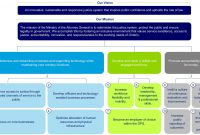 Estimates Briefing Book   Ministry Of The Attorney General regarding Legal Department Strategic Plan Template