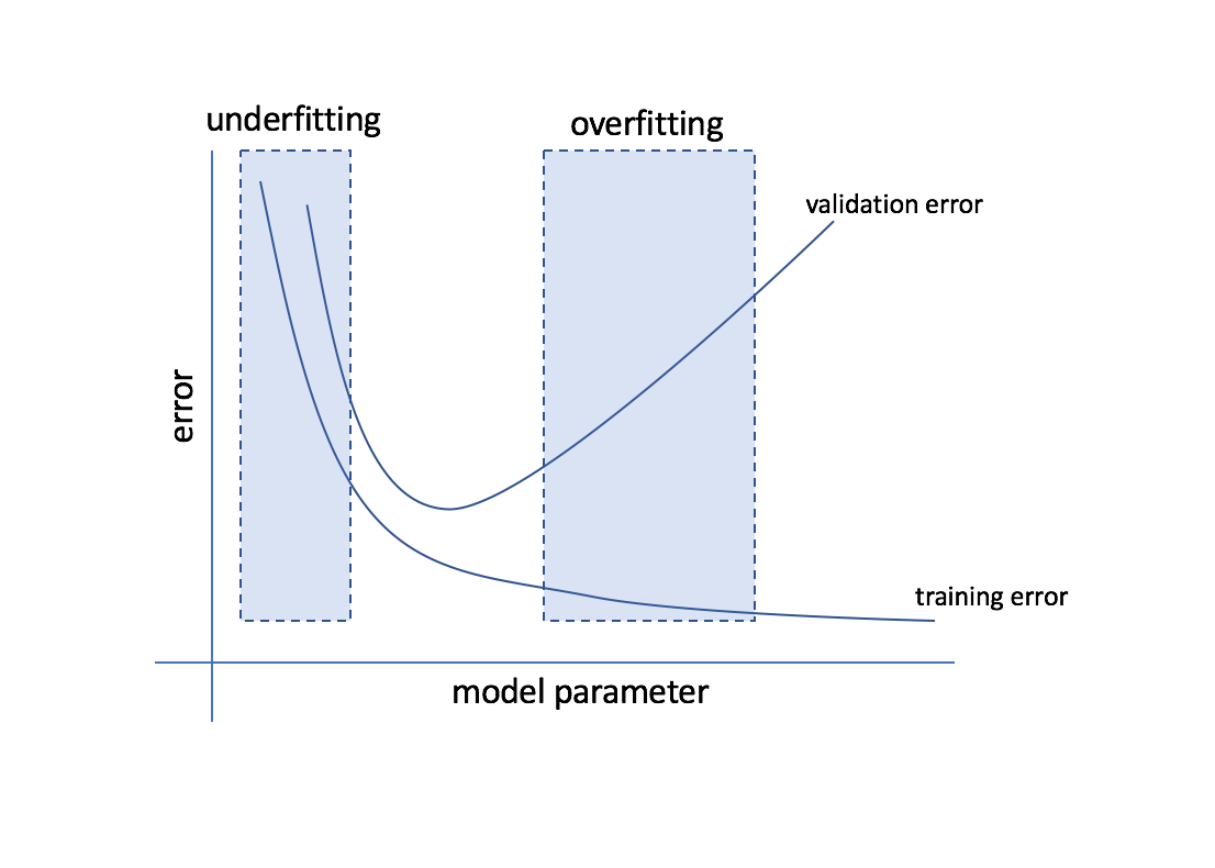 Evaluating A Machine Learning Model Regarding Training Evaluation Report Template