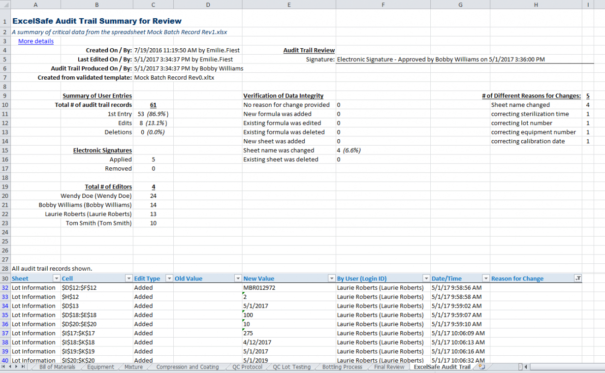 Excelsafe Audit Trail Report  Ofni Systems With Regard To Test Summary Report Excel Template
