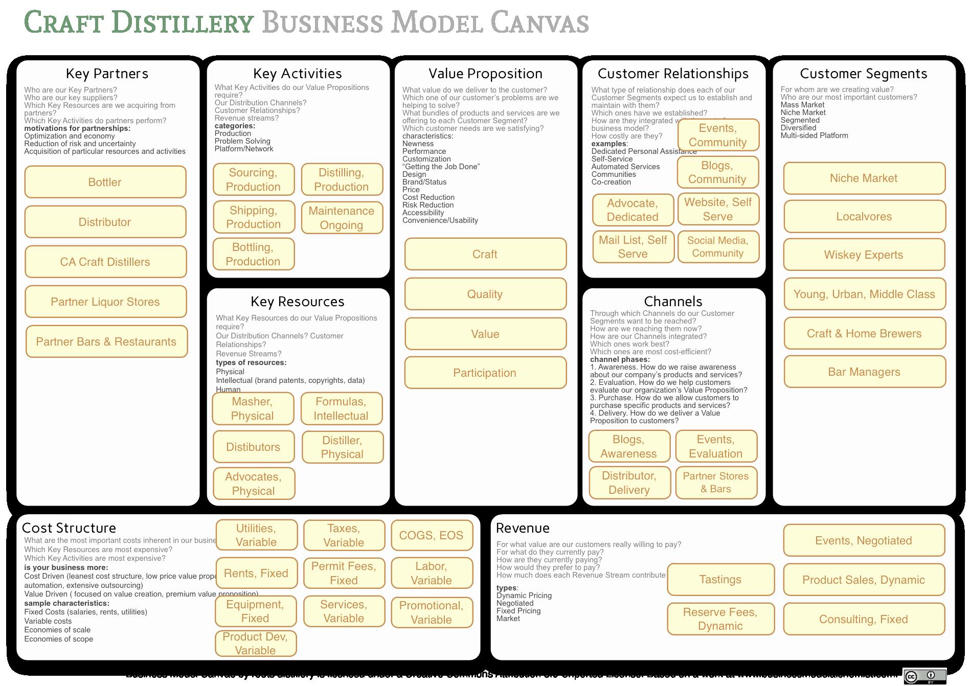 Exceptional Distillery Business Plan Template Templates Micro Pertaining To Distillery Business Plan Template