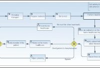 Figure  From Towards A Business Process Management Governance for Business Process Modeling Template