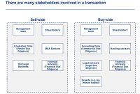 Financial Due Diligence  Edu  Checklist Template Diligence with regard to Vendor Due Diligence Report Template