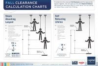 Free Fall Calculator  Calculating Fall Clearance for Fall Protection Certification Template