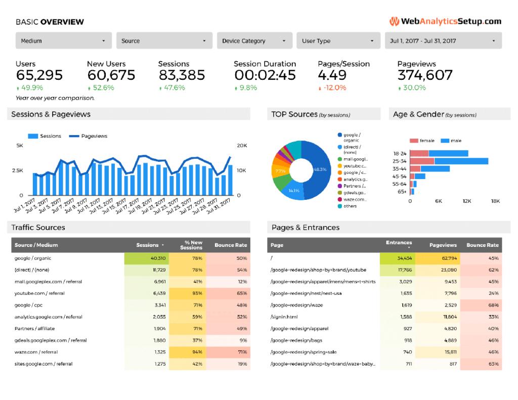 Free Google Data Studio Analytics Template  Webanalyticssetup Inside Website Traffic Report Template
