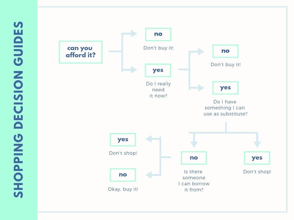 Free Online Decision Tree Design A Custom Decision Tree In Canva In Blank Decision Tree Template