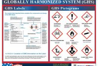 Ghs Label And Pictogram Poster within Ghs Label Template