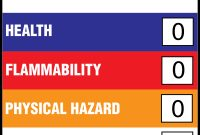 Hazardous Materials Identification System  Wikipedia throughout Hmis Label Template