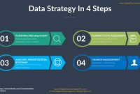 How To Build A Data Strategy Pt Ii  The  Step Process  Dataconomy with regard to Business Intelligence Plan Template