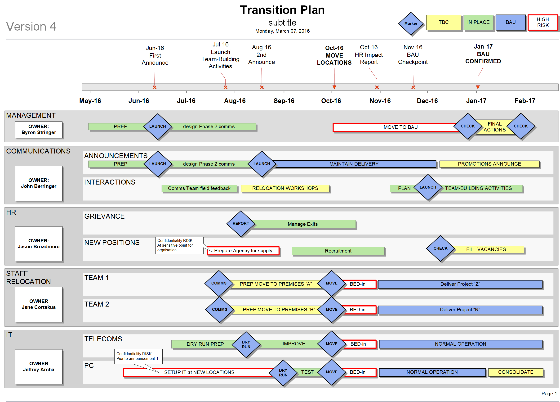 How To Create A Transition Plan For Your Organisation Regarding Business Process Transition Plan Template