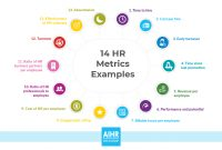 Hr Metrics Examples The Basis Of Datadriven Decision Making In Hr pertaining to New Hire Business Case Template