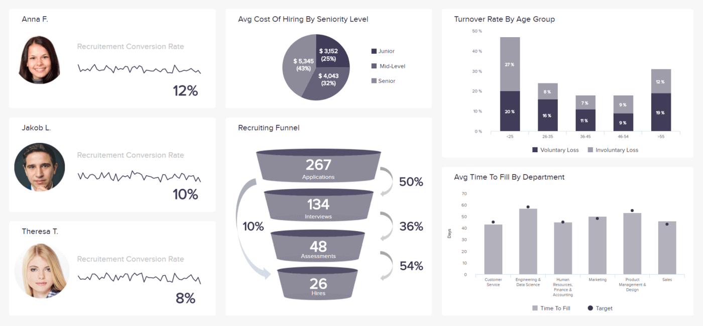 Hr Report Samples  Templates For Annual And Monthly Reports Intended For Hr Management Report Template