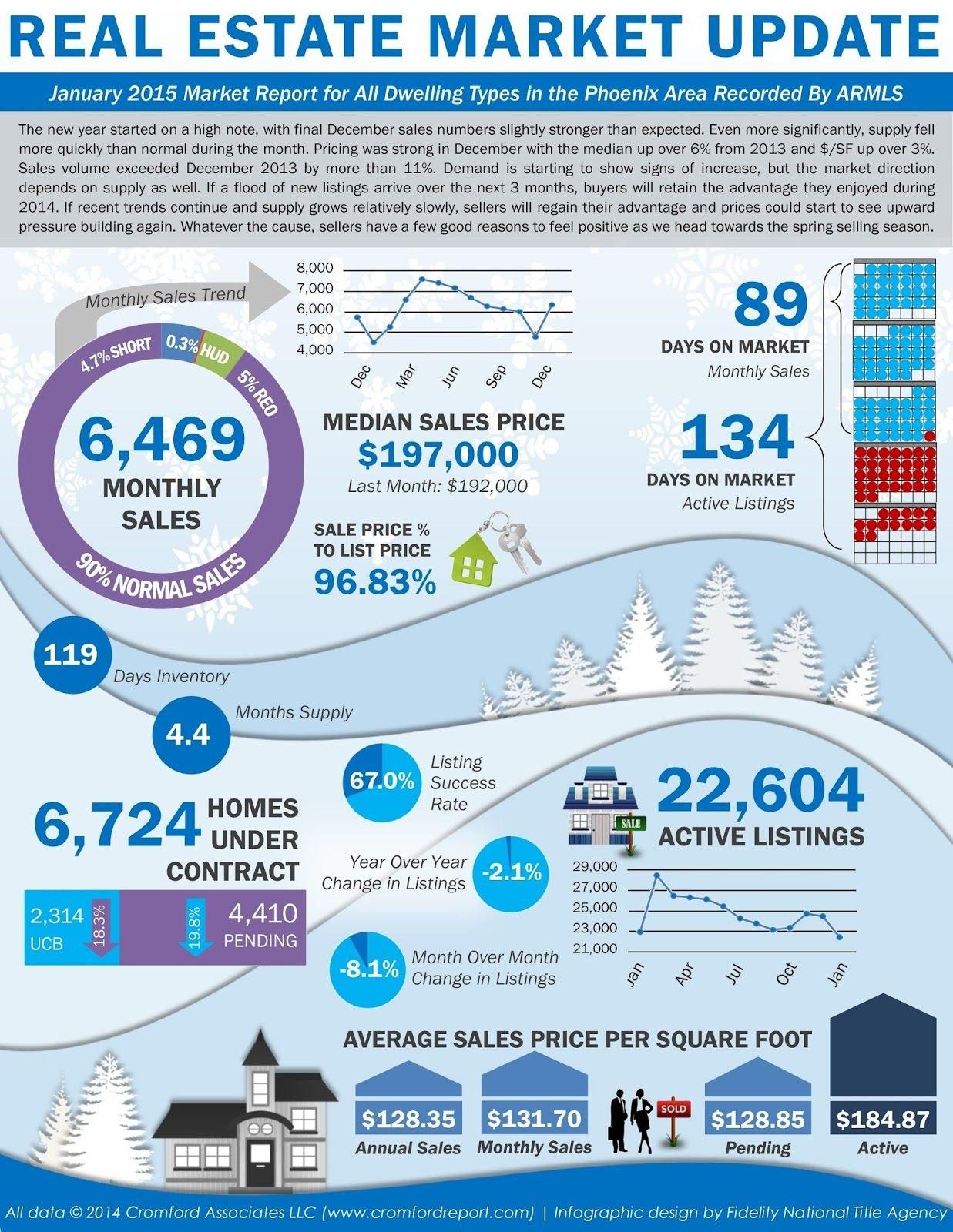 Image Result For Real Estate Market Report Template  Real Estate In Real Estate Report Template