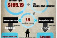 Image Result For Real Estate Market Report Template  Real Estate inside Real Estate Report Template