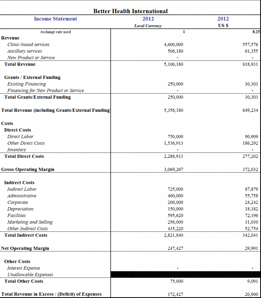 Income Expense Report Template Monthly Annual Statement Excel With Regard To Quarterly Expense Report Template