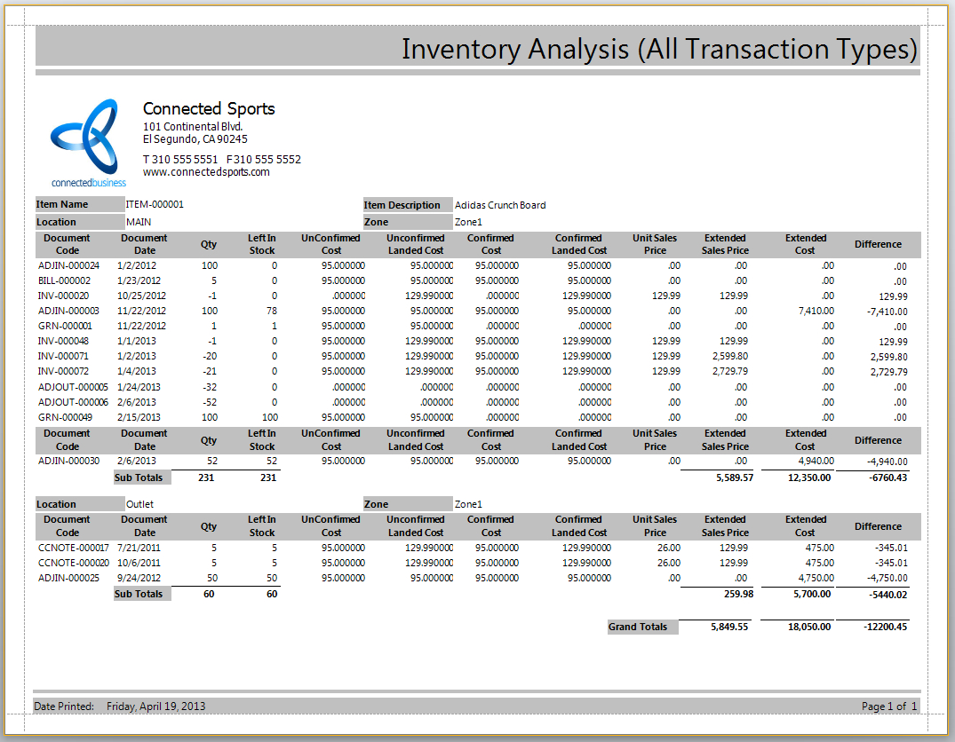 Inventory Report Within Stock Analysis Report Template