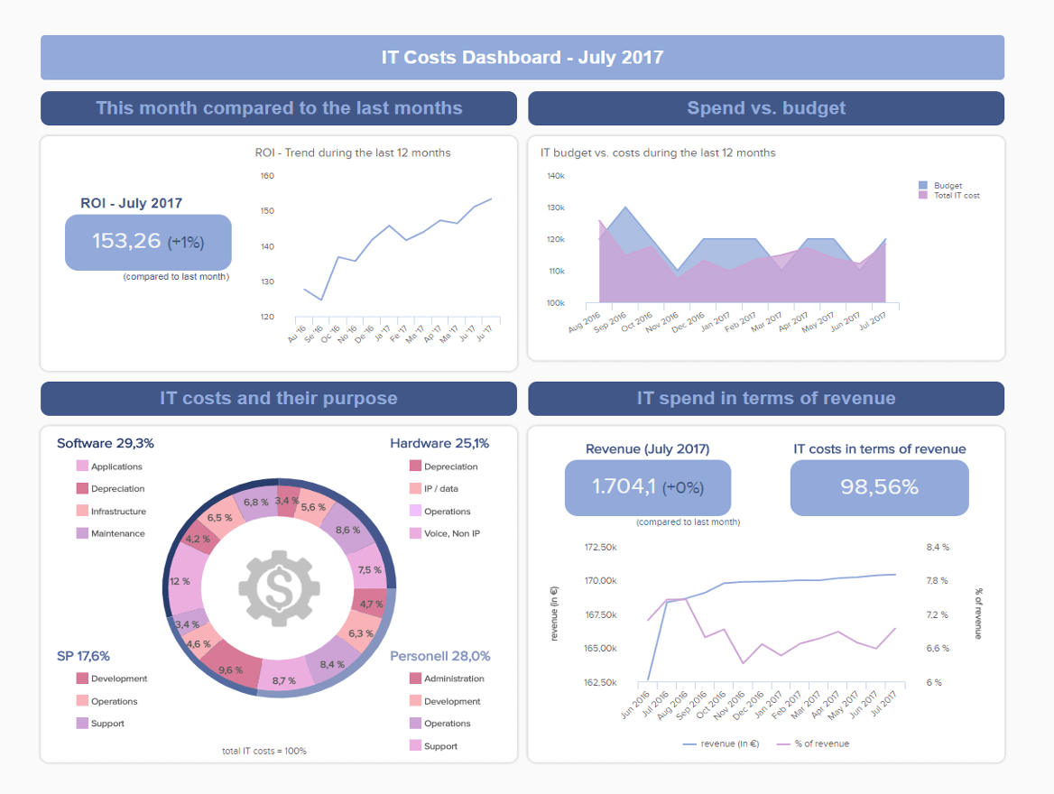 It Reports Made Easy Examples  Templates For Modern It Reporting For It Support Report Template