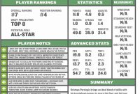 Kristaps Porzingis Scouting Report Dissecting His Fit With The intended for Basketball Player Scouting Report Template