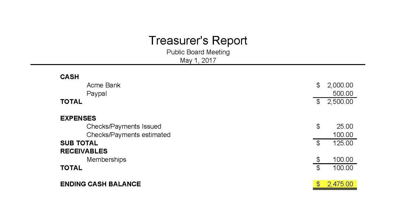 Masna » Club Accounting Intended For Treasurer Report Template