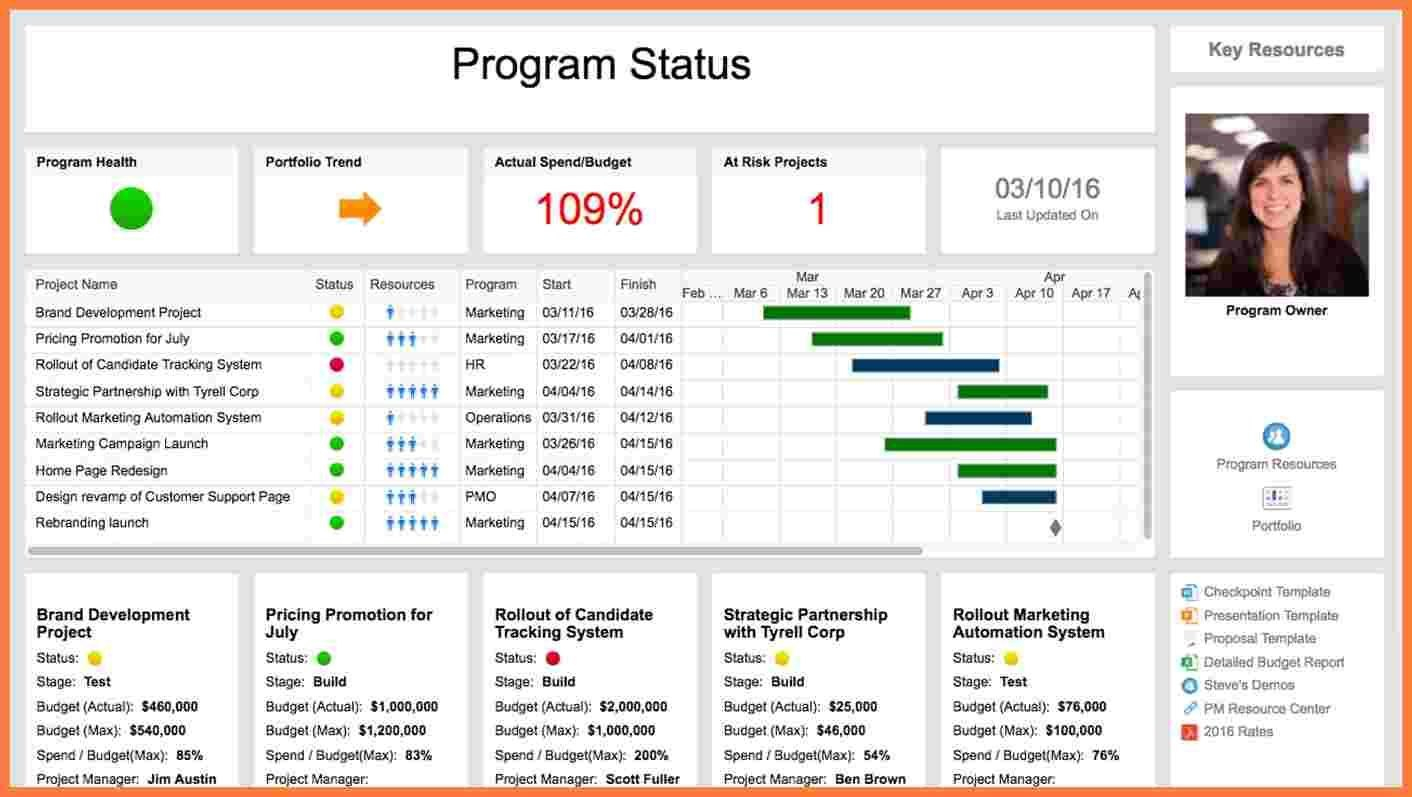 Multiple Project Status Report Template  Progress Report Within Project Status Report Dashboard Template