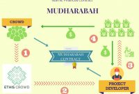 Murabaha Definition In Murabaha Agreement Template