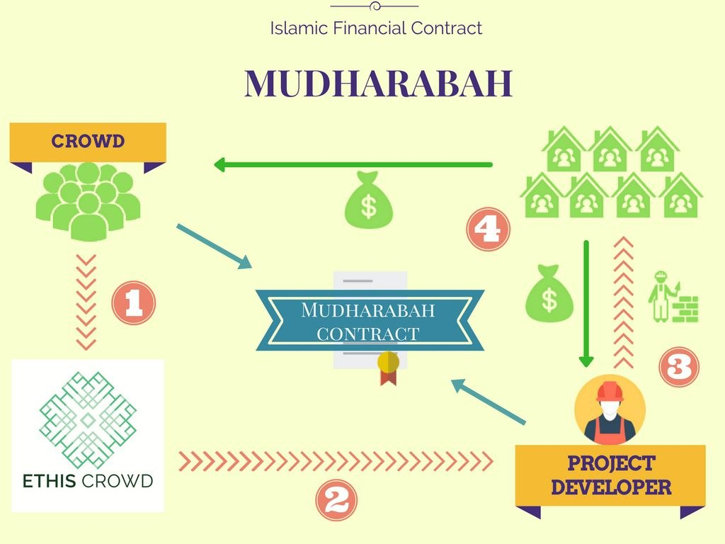 Murabaha Definition In Murabaha Agreement Template