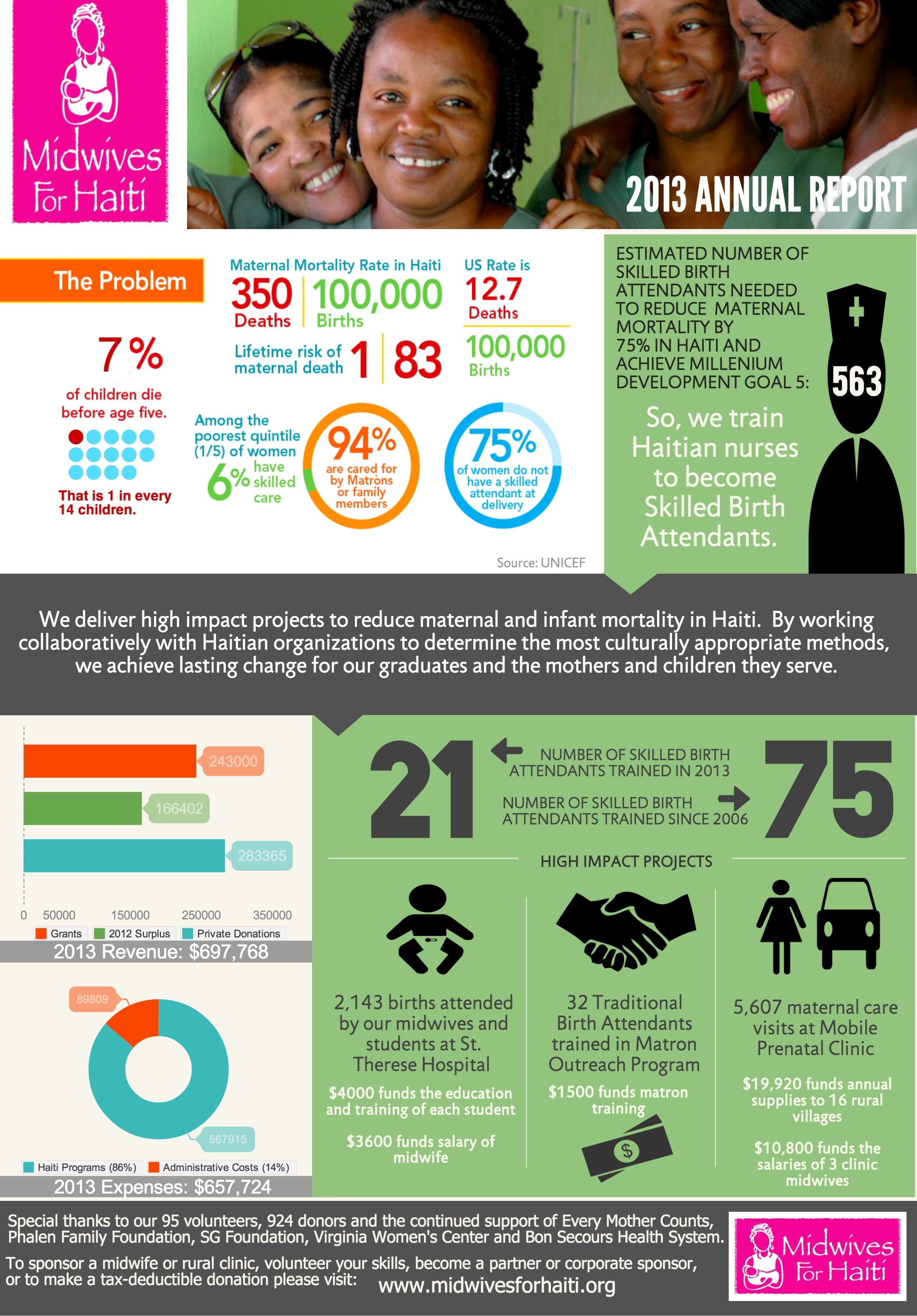 Nonprofit Annual Report As An Infographic Summer Aronson Inside Non Profit Annual Report Template
