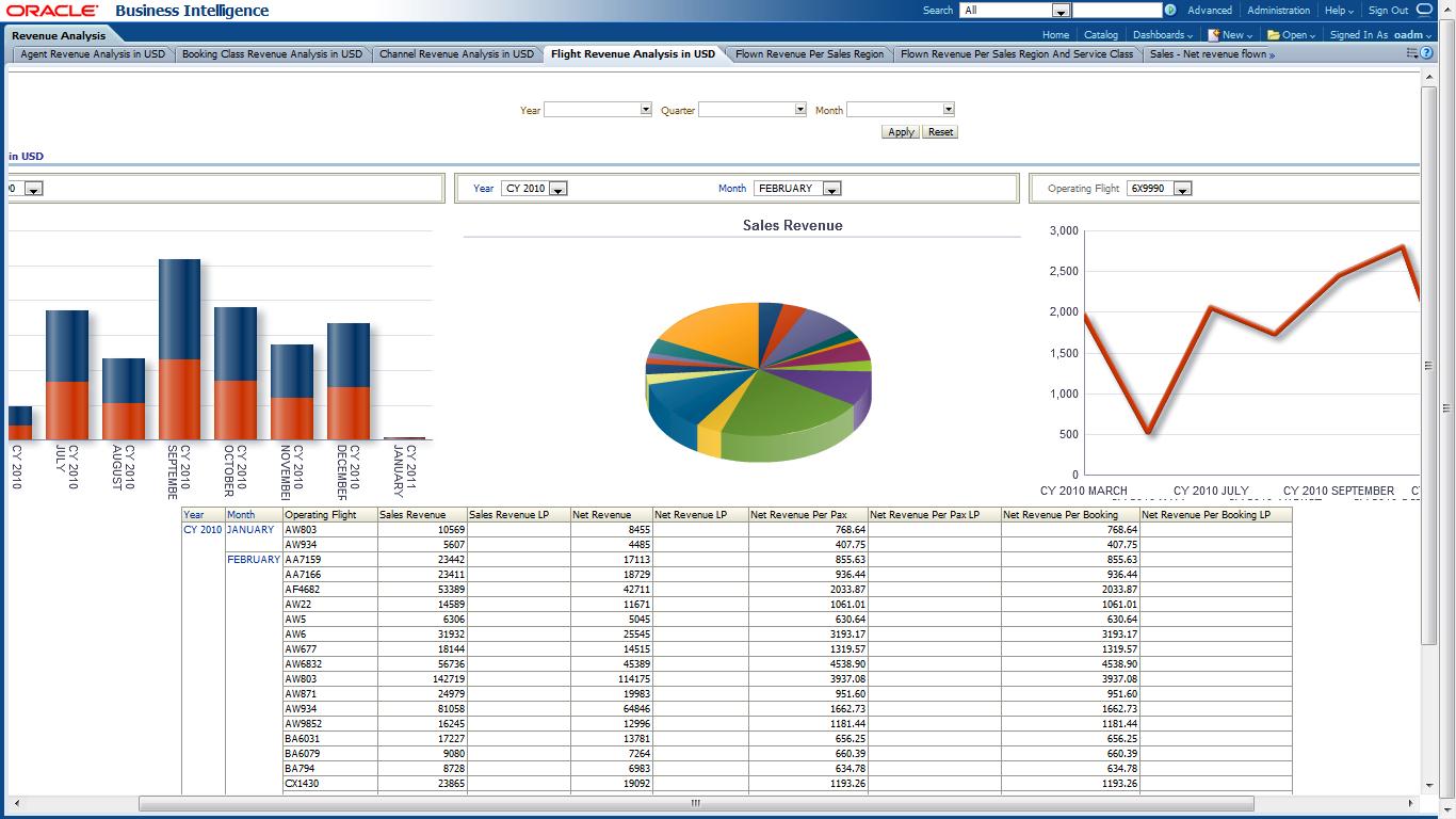 Oracle Airlines Data Model Sample Reports Inside Sales Analysis Report Template