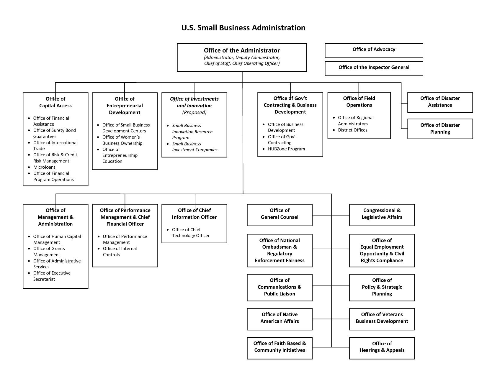 Organization Chart Template Word Unique Small Business Inside Small Business Organizational Chart Template