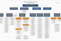 Organizational Flow Chart Template Free Unique  Organizational within Word Org Chart Template