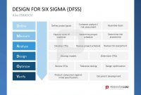 Pinron Ellison On Remodel  Templates Lean Six Sigma for Team Charter Template Powerpoint