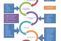 Pinwalman On Business  Strategic  Strategic Planning pertaining to Business Intelligence Plan Template