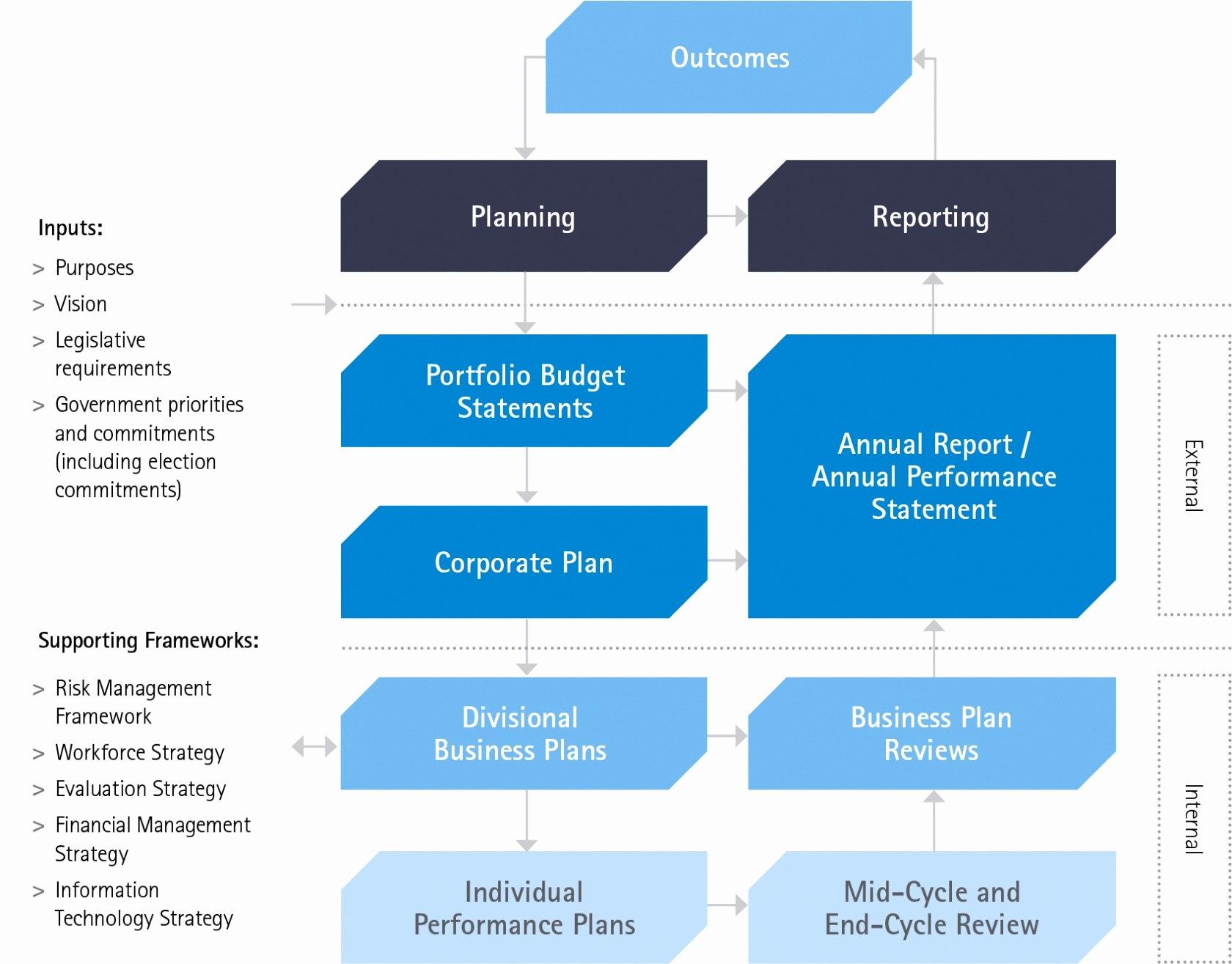 Plan Templates Business Framework Template Or Singular ~ Fanmailus Regarding Business Plan Framework Template
