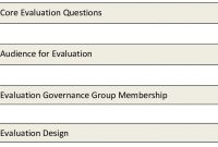 Presents A Template For The Evaluation Report The Report May Be inside Template For Evaluation Report