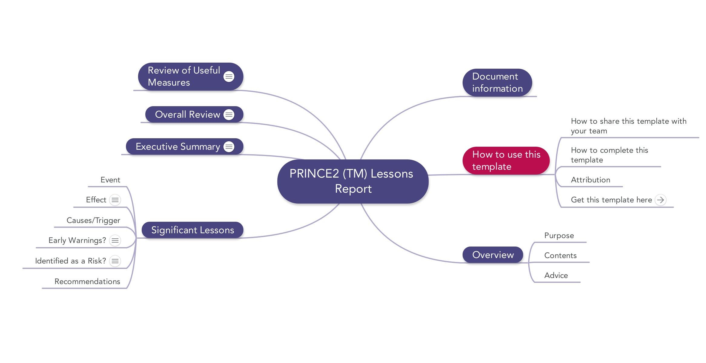 Prince Lessons Report  Download Template Pertaining To Prince2 Lessons Learned Report Template