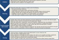 Project Sponsorship regarding Project Implementation Report Template