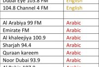 Radio Advertising Agency In Dubai  Over  Channels with regard to Radio Advertising Agreement Template