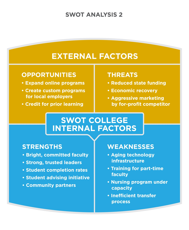 Reading Swot Analysis  Principles Of Marketing Pertaining To Strategic Analysis Report Template