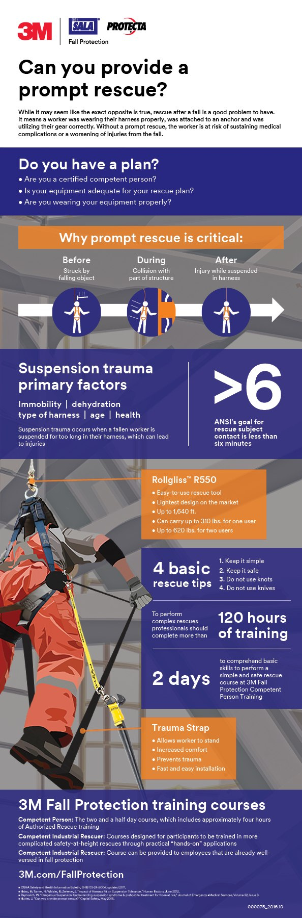 Rescue And Descent Devices  Fall Protection  M Worker Health Intended For Fall Protection Certification Template