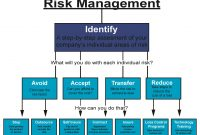 Risk Management In Self Storage Operations  Ssrma Inside Risk Management Agreement Template
